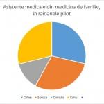 Asist medicale